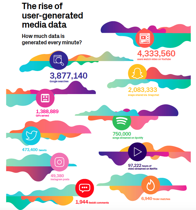 the rise of user generated data